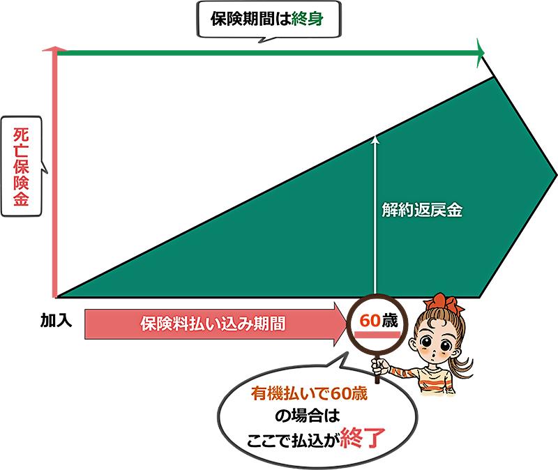 %e7%b5%82%e8%ba%ab%e4%bf%9d%e9%99%ba%e3%81%ae%ef%bc%96%ef%bc%90%e6%ad%b3%e3%81%be%e3%81%a7