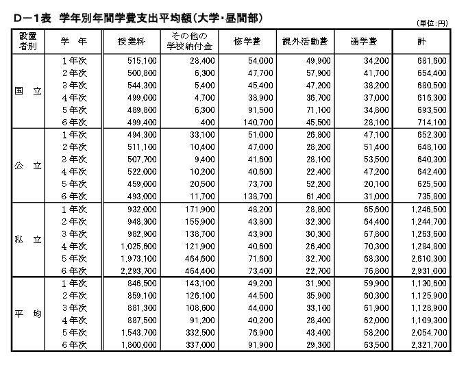 学年別年間学費支出平均額(大学・昼間部)