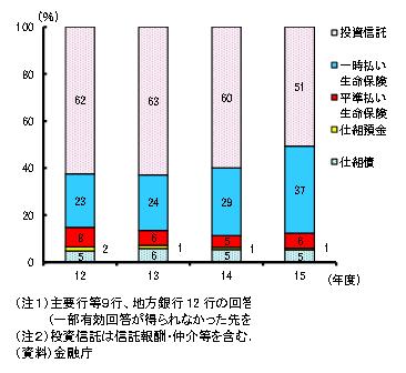 金融庁「金融レポート 平成27事務年度」