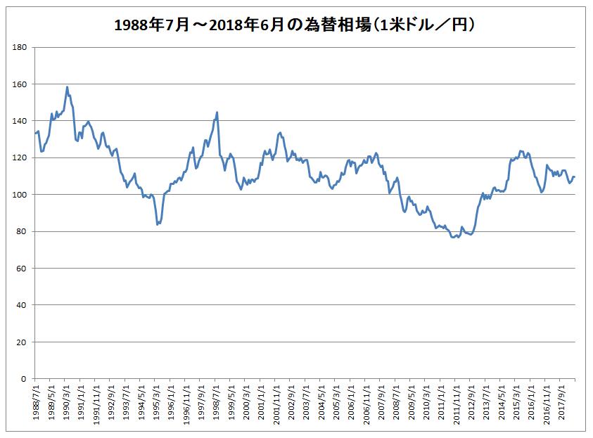 米ドル相場の推移