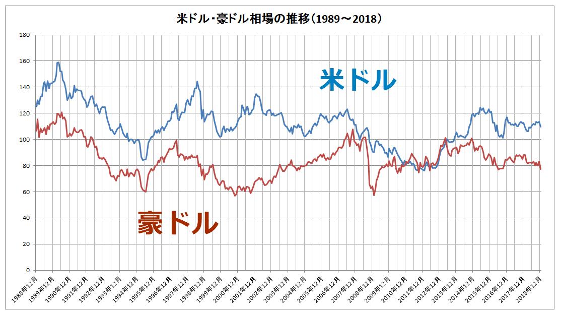 米ドル・豪ドルの為替レートの推移